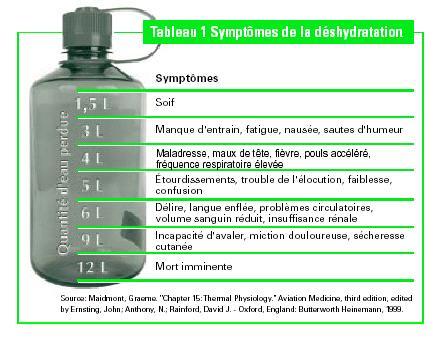 desydratation