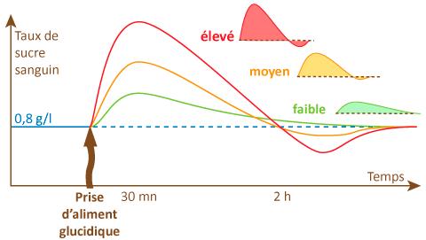 Voici comment évolue votre taux de sucre. Un pic secrète l'insuline qui provoque éventuellement une prise de gras.